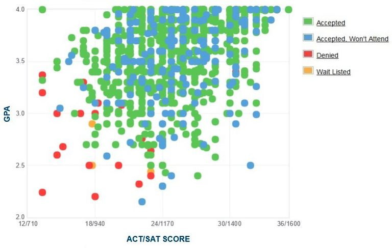 Oklahoma State University GPA, SAT and ACT Data for Admission