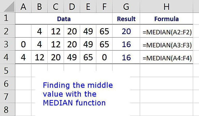 Finding the Middle Value with the MEDIAN Function in Excel