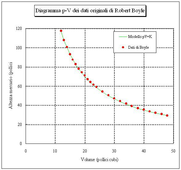 This is a graph of Boyle's original data, leading to the formulation of Boyle's Law.