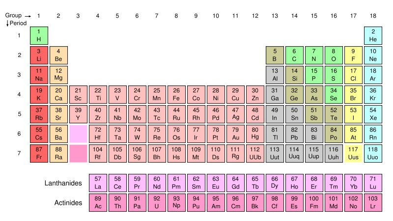 Who invented the periodic table the periodic table is a way of organizing the chemical elements urtaz Images