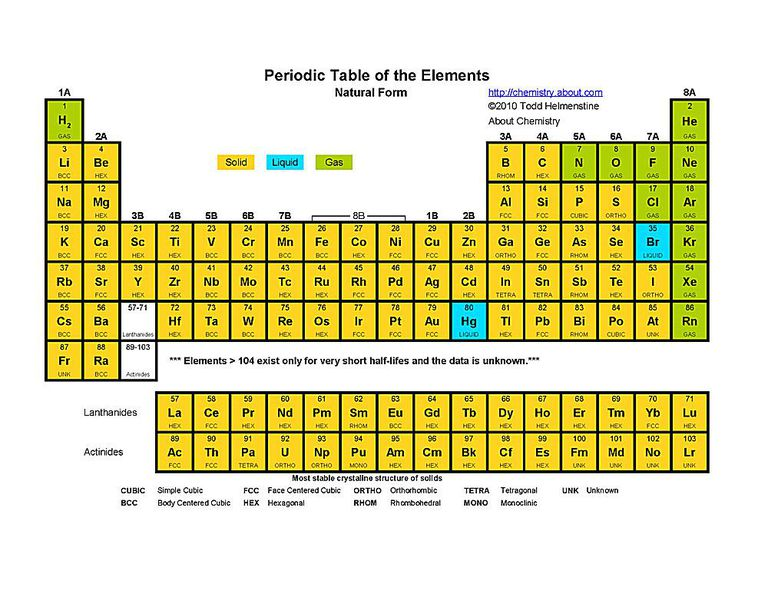Free printable periodic tables pdf this printable periodic table indicates the natural state of each of the chemical elements urtaz Choice Image