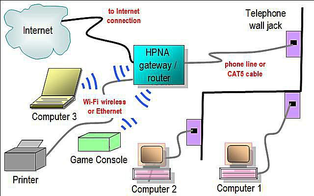 Network       Diagram    Layouts     Home       Network       Diagrams