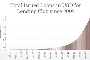 Lending Club growth 2014