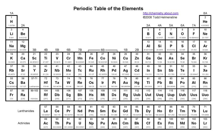 About the periodic table of element groups for Table des elements