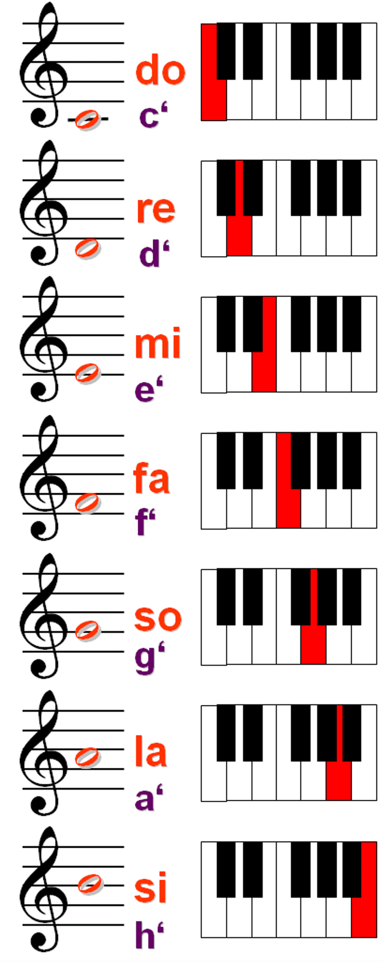 Solfege 7-Note Scale