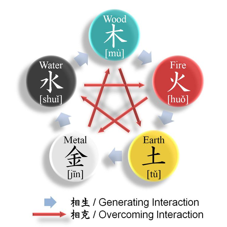 Diagram of the interactions between the Wu Xing.