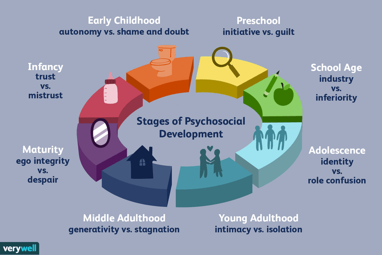 Erikson's Stages of Psychosocial Develipment