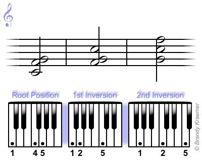 Csus4 chord: C F G
