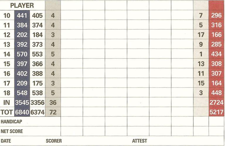 Scorecard showing net score and handicap column