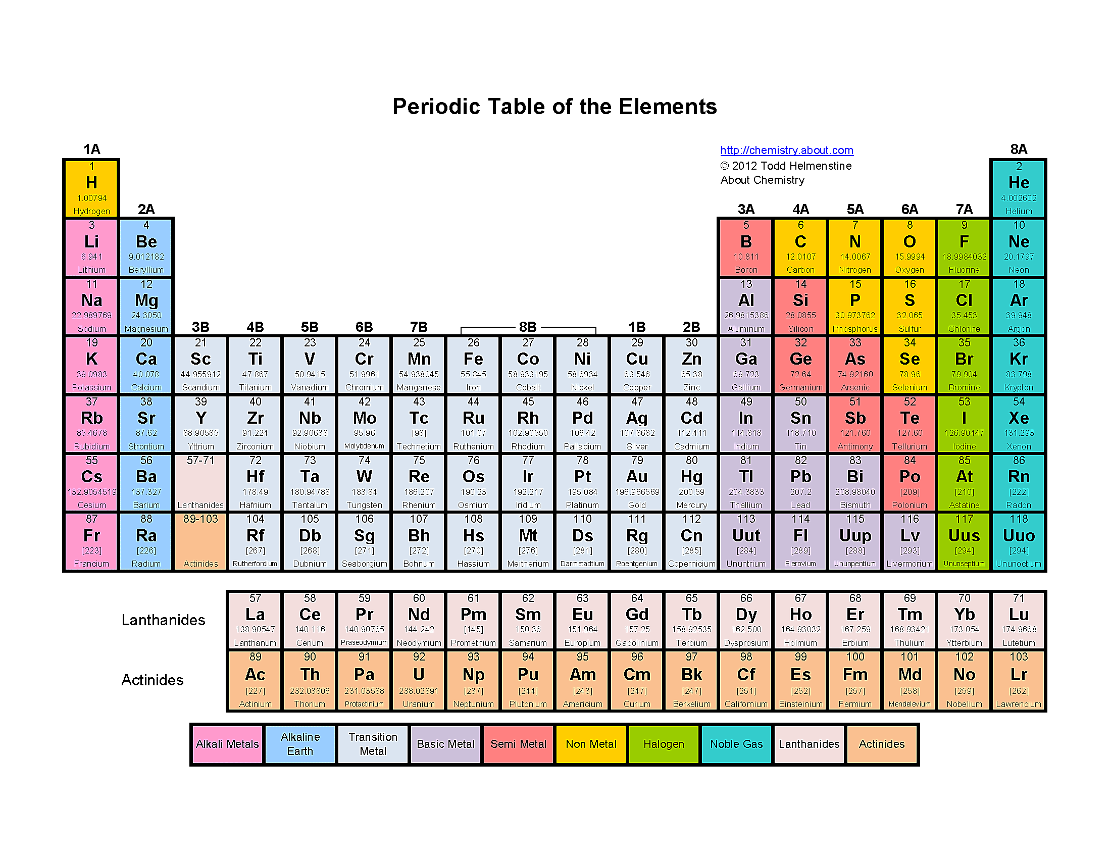Free printable periodic tables pdf color periodic table of the elements gamestrikefo Images