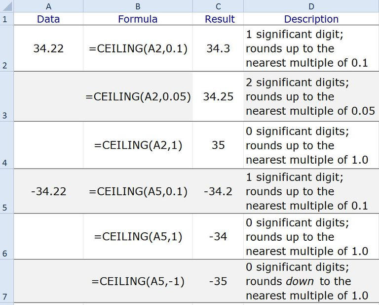 Rounding Numbers Up to the Nearest 5 or 10 with Excel's CEILING Function