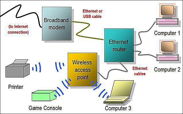 Network diagram layouts home network diagrams hybrid ethernet router wireless access point network diagram sciox Images