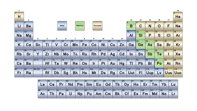Clickable periodic table of the elements learn the parts of the periodic table urtaz Gallery