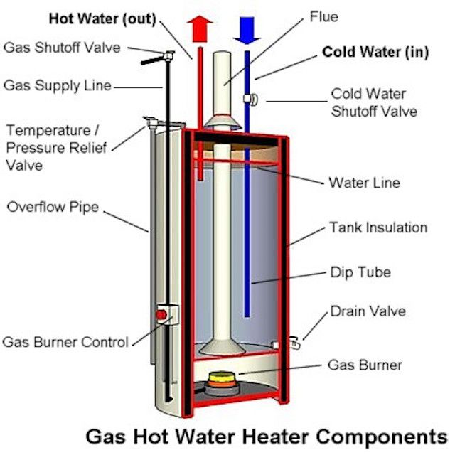 Diagram of the parts of a gas water heater