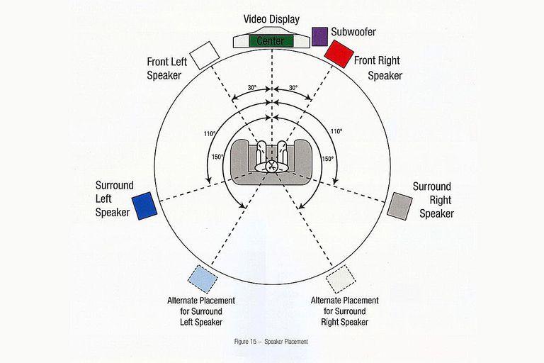 Harman Kardon AVR147 Home Theater Receiver - User Manual IIlustration - Speaker Setup Diagram