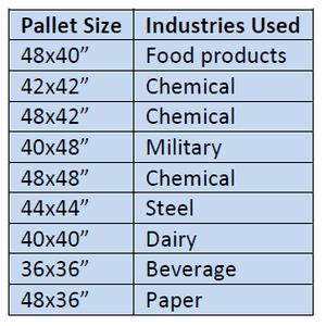 popular pallet sizes