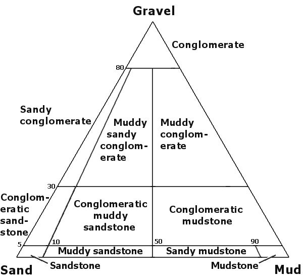 Gravel vs sand vs mud