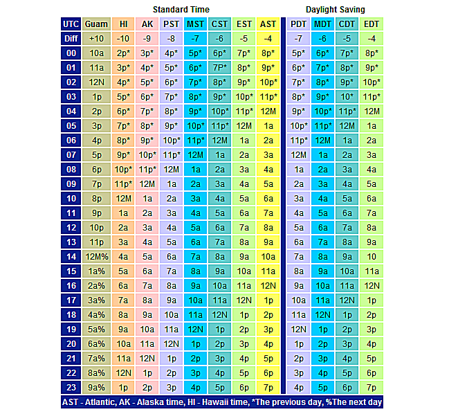 UTC chart-vertical