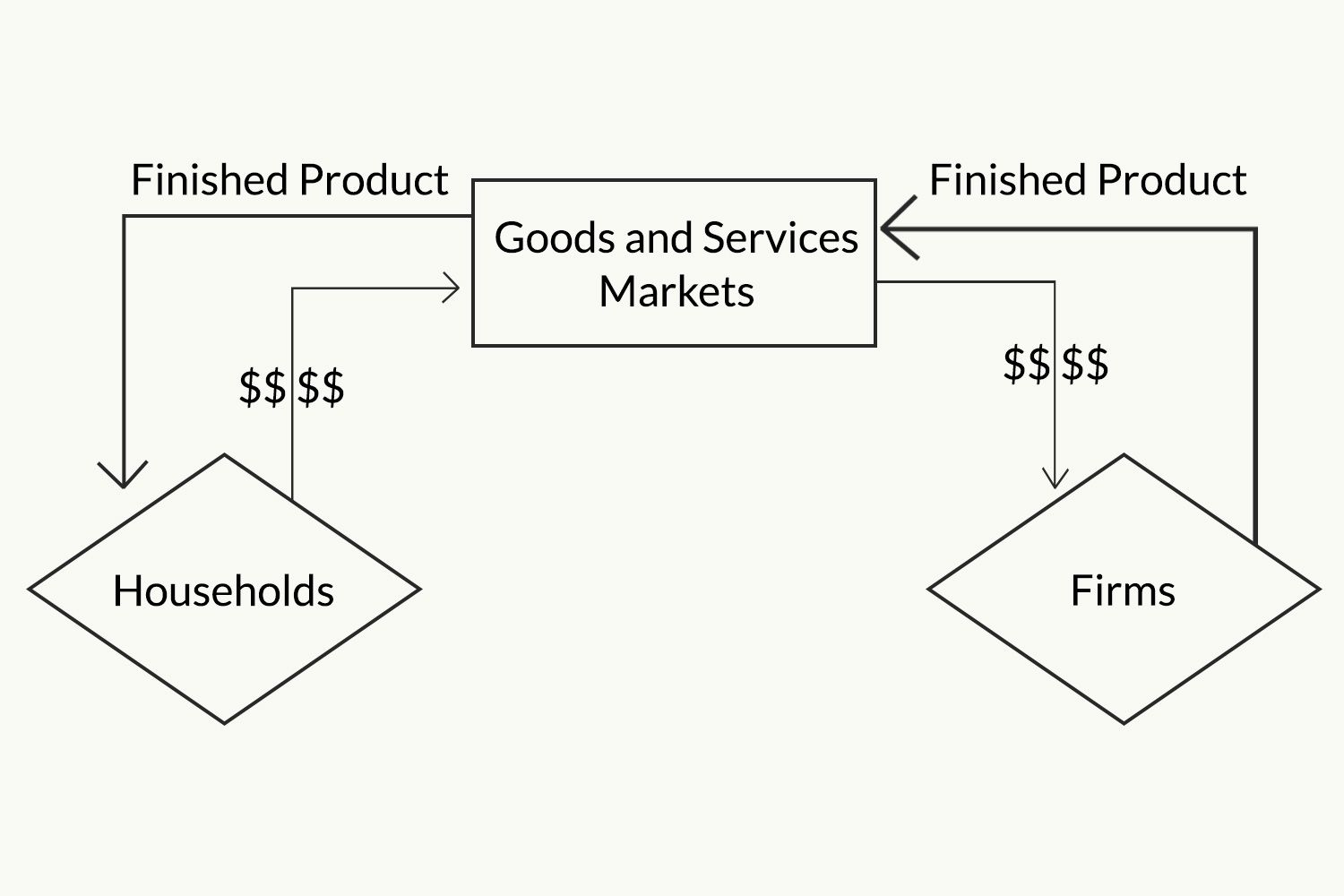 The circular flow model of the economy nvjuhfo Images