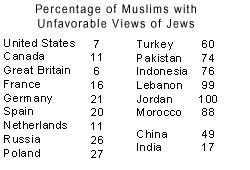 Pew Research - Percentage of Muslims with Unfavorable Views of Jews