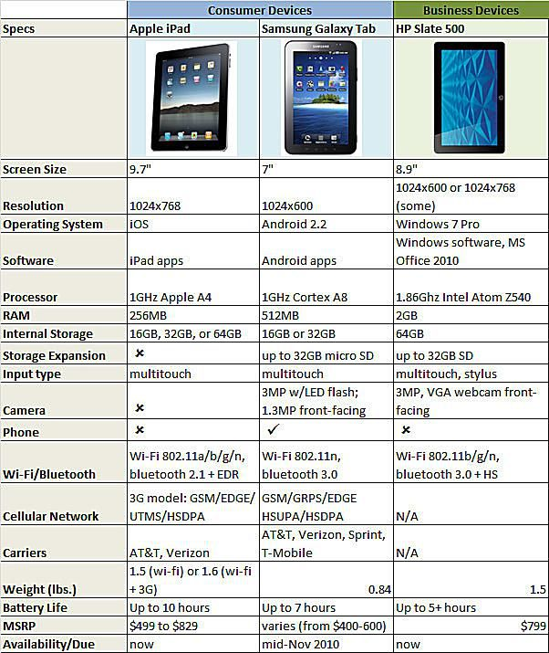side-by-side comparison of the Apple iPad, the Samsung Galaxy Tab, and the HP Slate 500