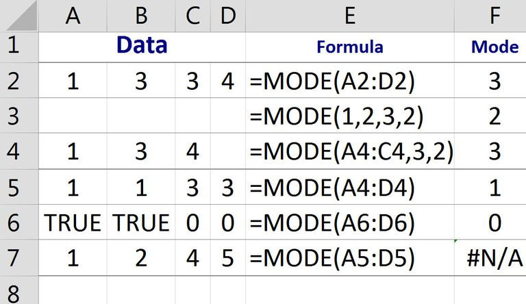 Find the Most Frequent or Average Value with Excel's MODE Function