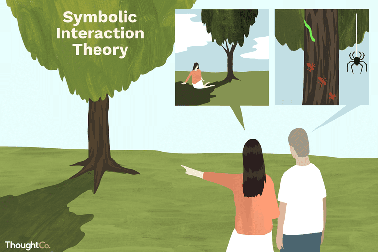 Learn About Symbolic Interactionism In Sociology