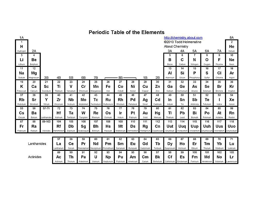 free printable periodic tables pdf - Periodic Table Names In Order