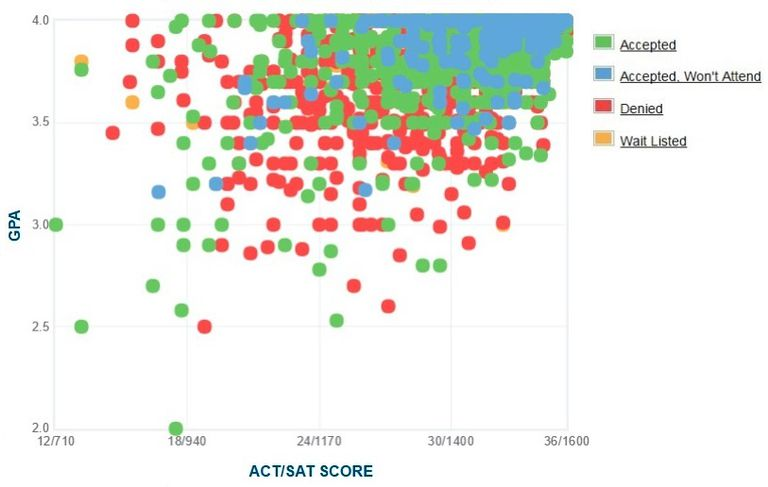 cornell university gpa sat act scores for admission cornell university admissions graph