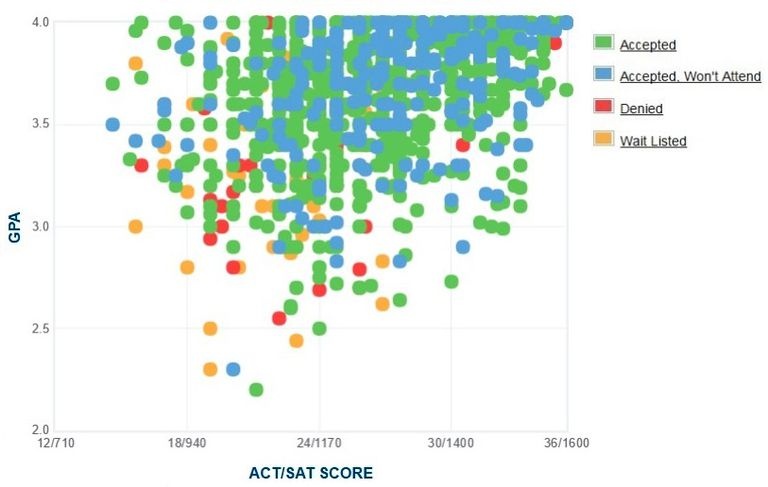University of Oklahoma GPA, SAT and ACT Data for Admission