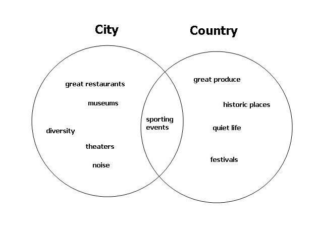 a comparison of country and city lifestyle Living in a rural area may allow someone to pursue work in fields that require large open spaces such as animal husbandry, astronomical research, forestry or farming by contrast, life in a city can offer someone the chance to pursue a job in a field that might be very competitive, such as acting or musicology.