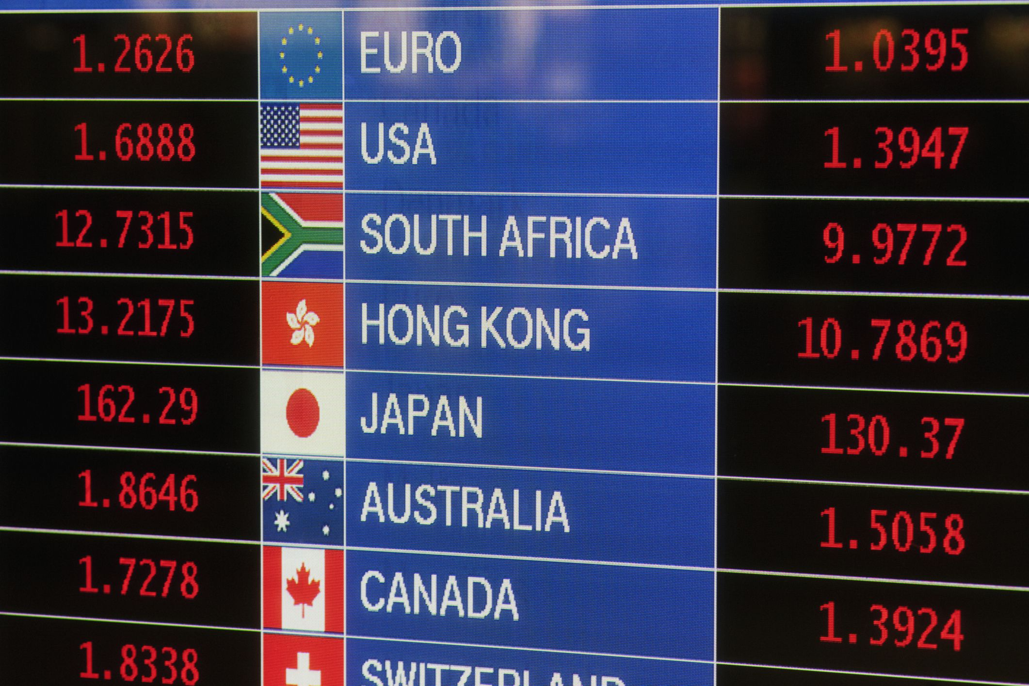 Forex Rate  Exchange Rates  Currency and Forex Trading