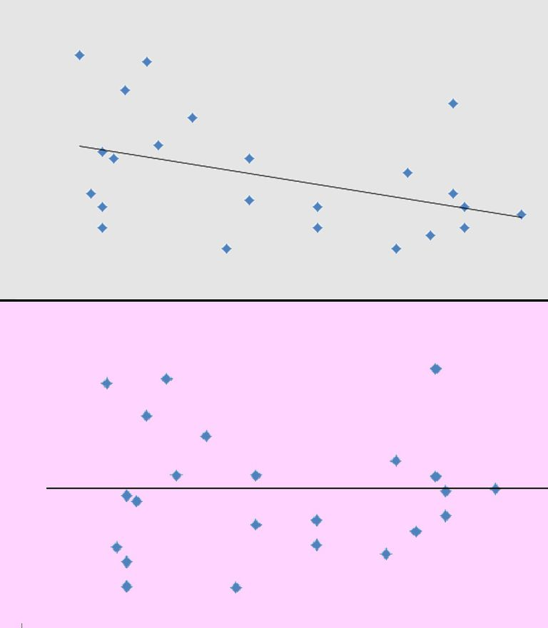 See an example of a residual plot correspondig to a particular scatterplot