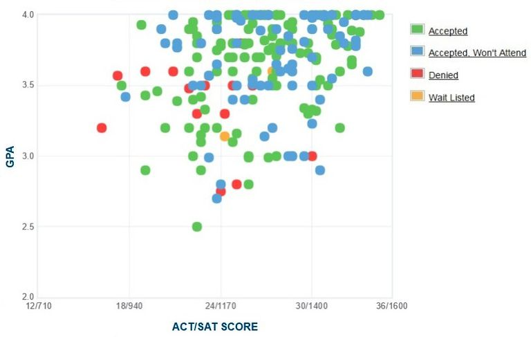 Juniata College GPA, SAT and ACT Data for Admission