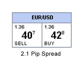 Forex pairs pip values