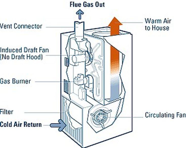 Identifica y resuelve problemas de un hornos de gas