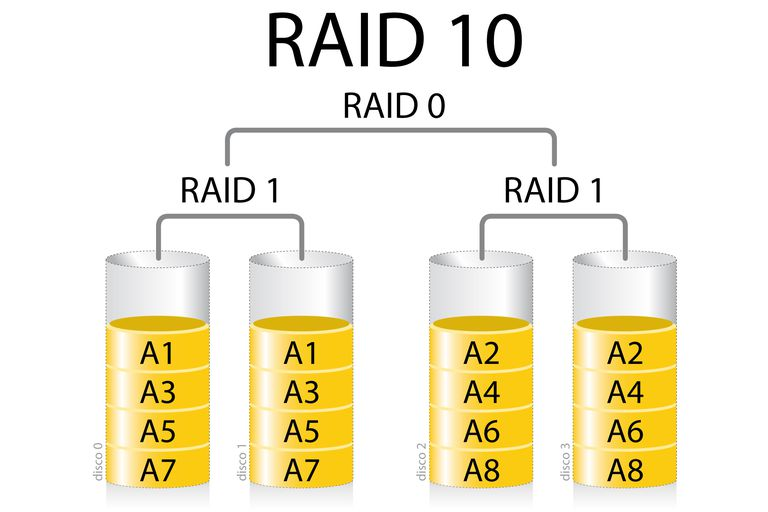RAID 10 illustration