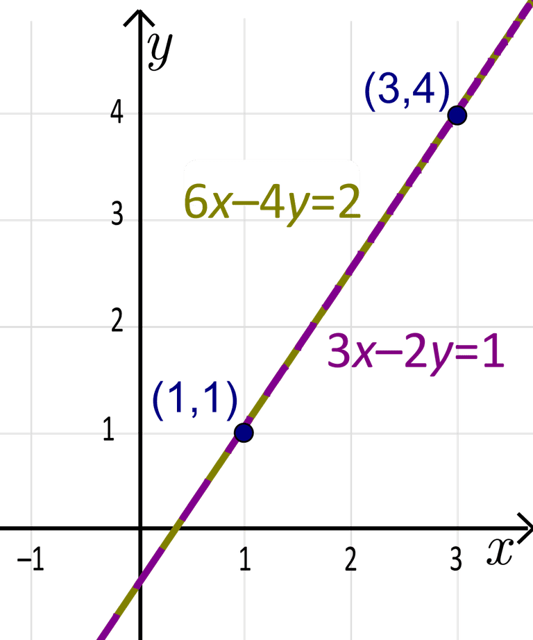 Linear function with equation in standard form.