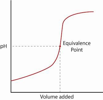 Strong Acid Titration Curve