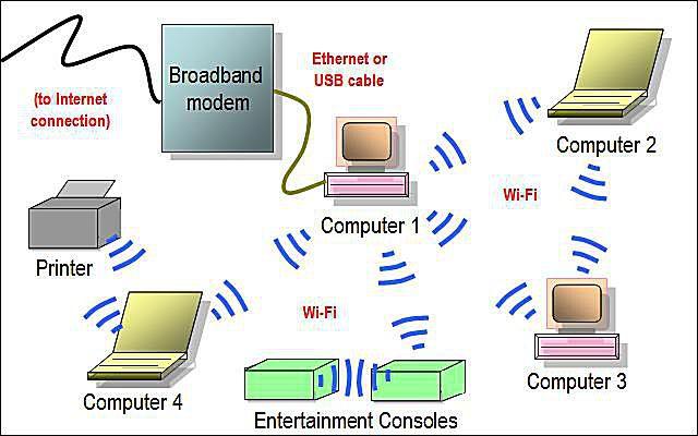 Home Network Design Ethernet To Usb Kompan Home Design - Home Wireless Network Design