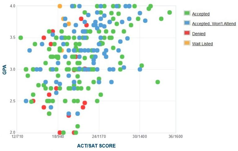 John Jay College GPA, SAT and ACT Data for Admission