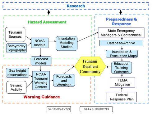 NOAA and Tsunamis