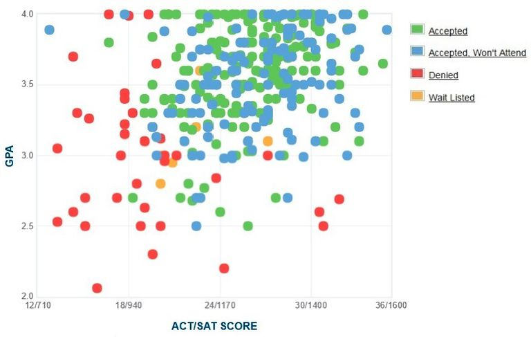Simmons College GPA, SAT and ACT Data for Admission