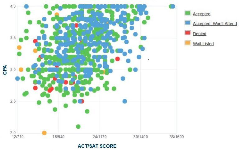 Cal State San Bernardino GPA, SAT and ACT Data for Admission