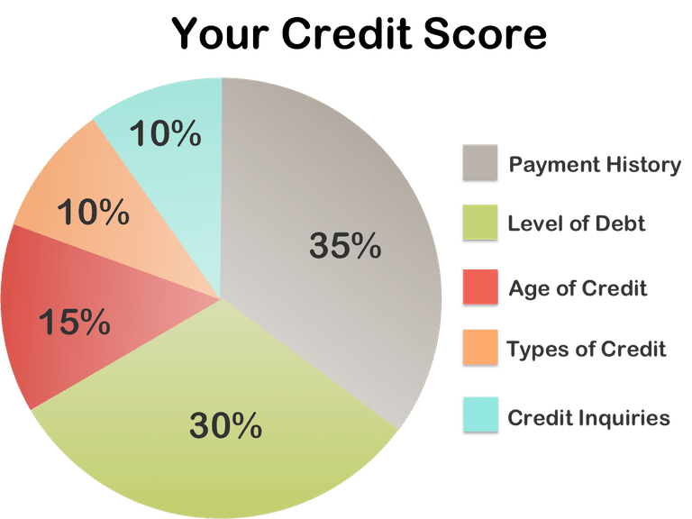 5 factors that affect your credit score for New business credit cards with no credit history