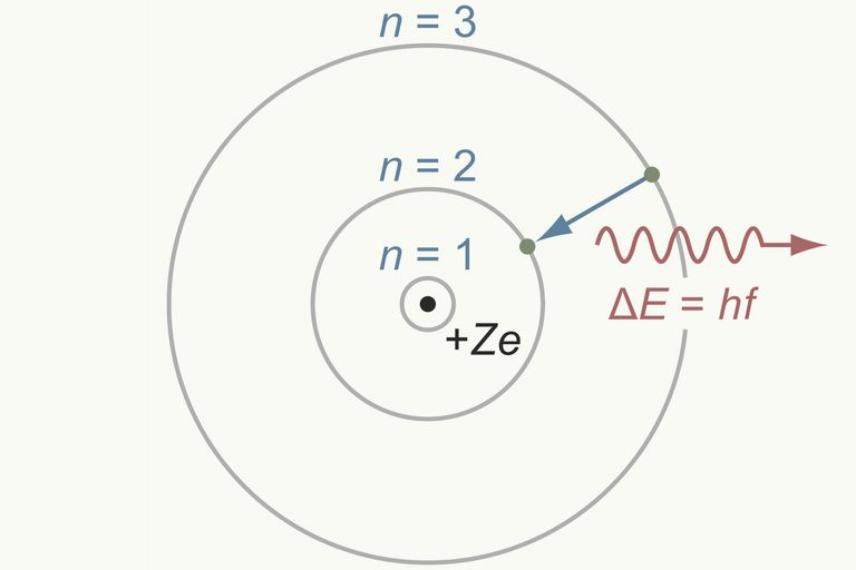 Bohr model of the atom overview and examples bohr model ccuart Image collections