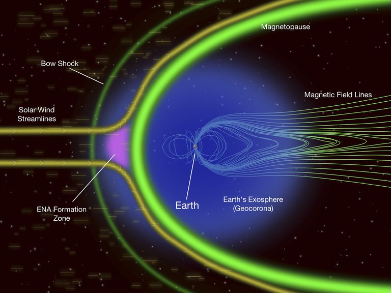 The exosphere is the outer layer of the atmosphere where particles are barely held to the planet by gravity.