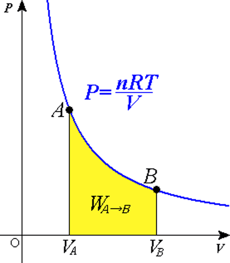 The ideal gas law is shown here as a way to graph an isothermal process -- one that maintains a constant temperature while pressure changes over time.