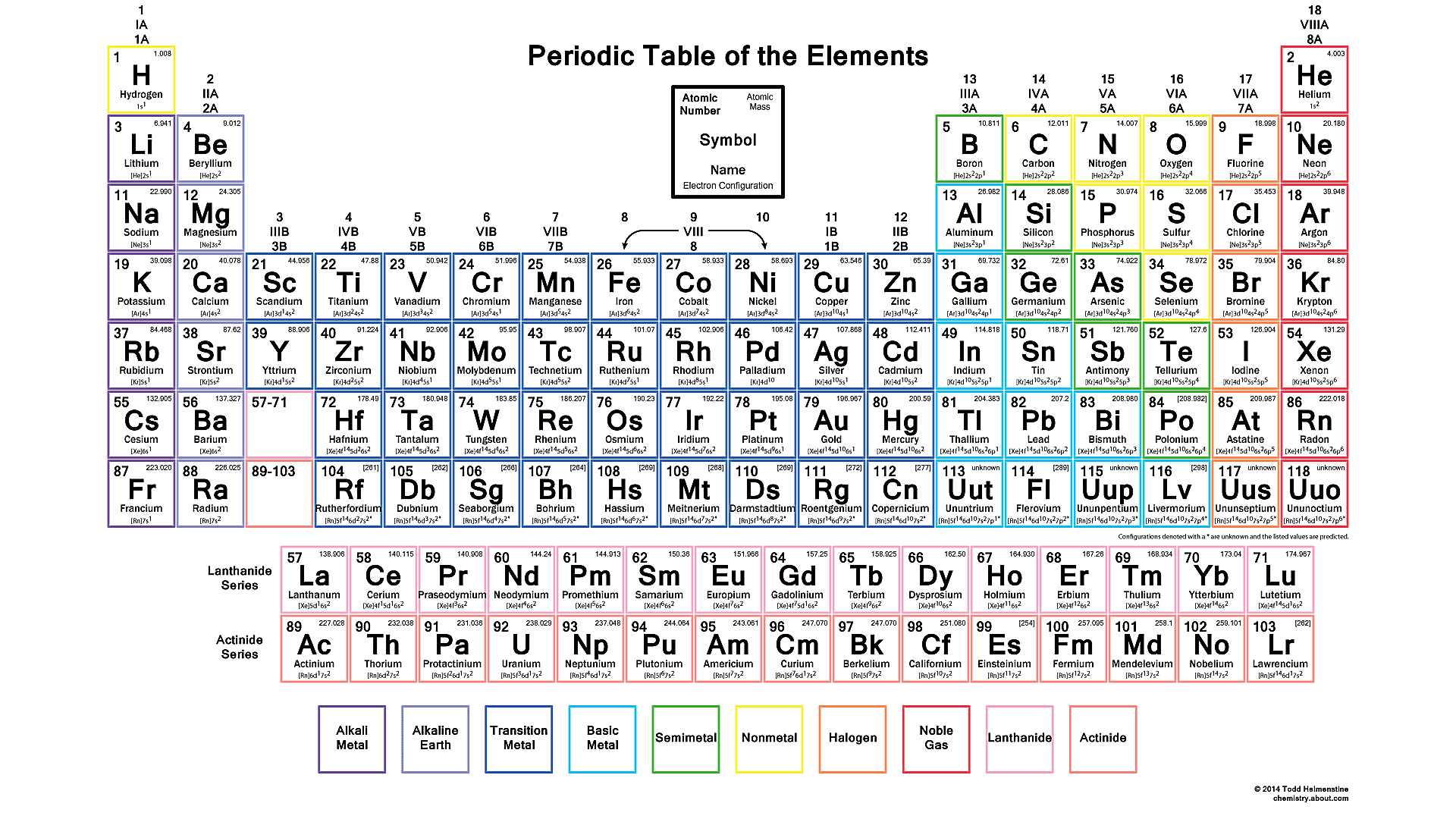 Color periodic table with electron configurations gamestrikefo Choice Image