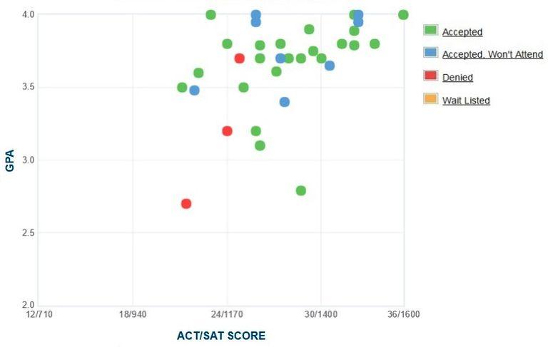 Yeshiva University GPA, SAT Score and ACT Score Data for Admission